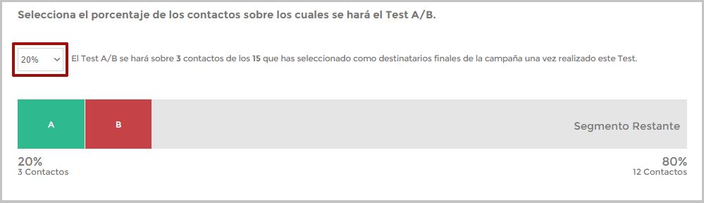 Porcentaje de contactos sobre el que se hará test A/B